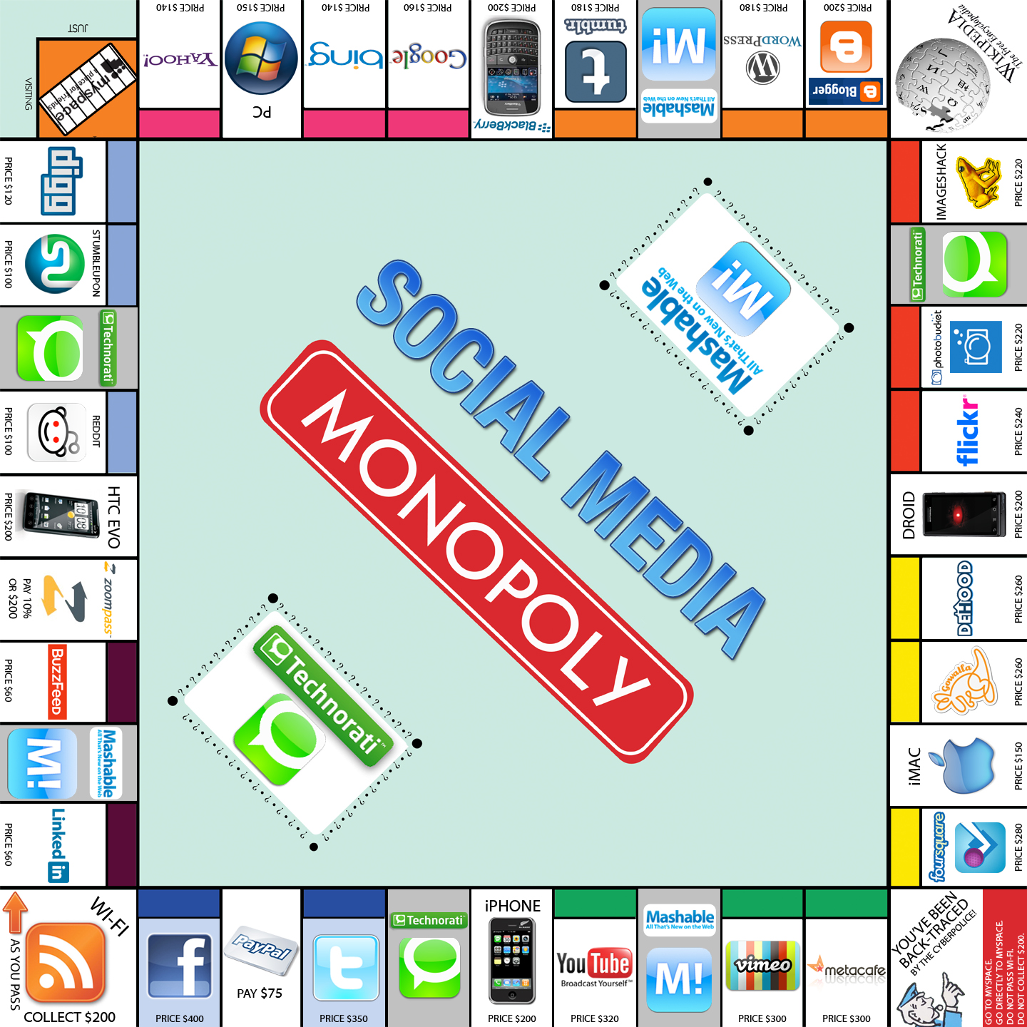 The Social Media version of Monopoly